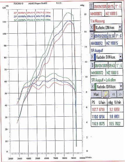 Leistungsdiagramme - MZ-Faber